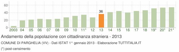 Grafico andamento popolazione stranieri Comune di Parghelia (VV)