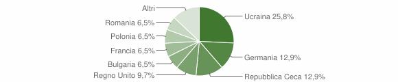 Grafico cittadinanza stranieri - Parghelia 2010