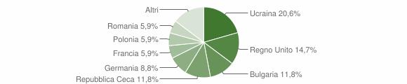 Grafico cittadinanza stranieri - Parghelia 2011