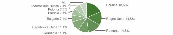 Grafico cittadinanza stranieri - Parghelia 2012