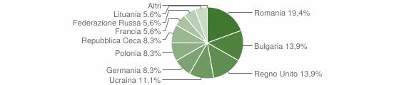 Grafico cittadinanza stranieri - Parghelia 2013
