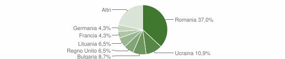 Grafico cittadinanza stranieri - Parghelia 2018