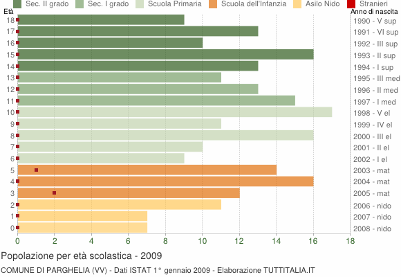 Grafico Popolazione in età scolastica - Parghelia 2009
