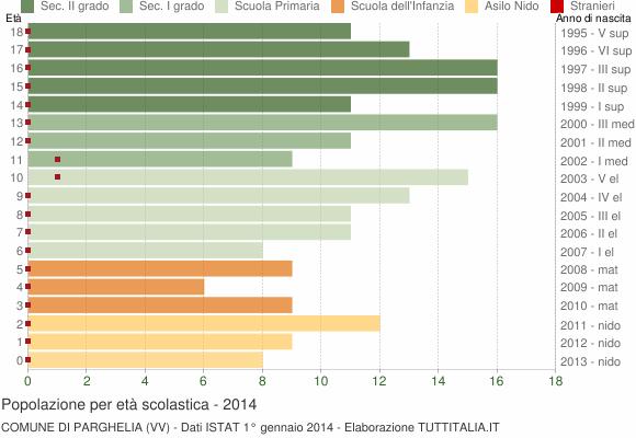 Grafico Popolazione in età scolastica - Parghelia 2014