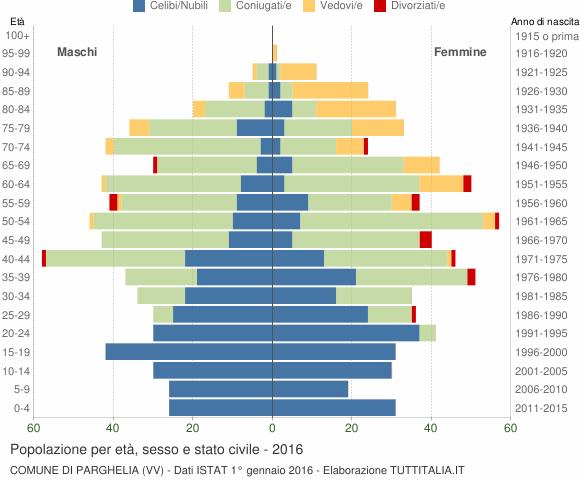 Grafico Popolazione per età, sesso e stato civile Comune di Parghelia (VV)