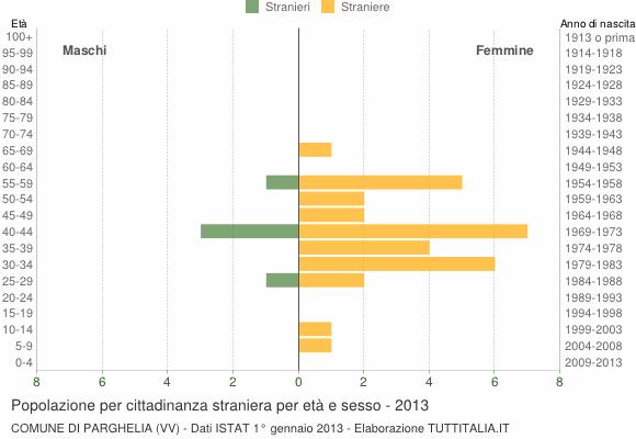 Grafico cittadini stranieri - Parghelia 2013