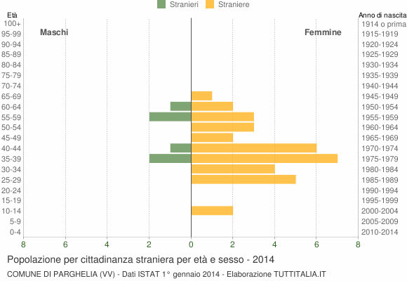 Grafico cittadini stranieri - Parghelia 2014