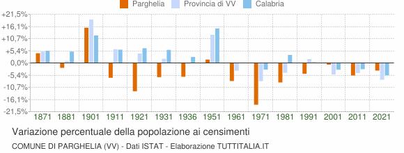 Grafico variazione percentuale della popolazione Comune di Parghelia (VV)