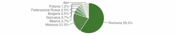 Grafico cittadinanza stranieri - Roseto Capo Spulico 2016