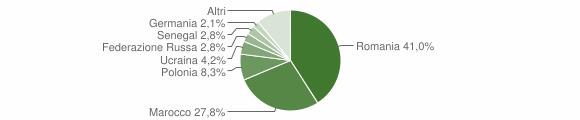 Grafico cittadinanza stranieri - Santa Maria del Cedro 2014