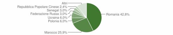 Grafico cittadinanza stranieri - Santa Maria del Cedro 2016