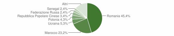 Grafico cittadinanza stranieri - Santa Maria del Cedro 2018