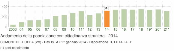 Grafico andamento popolazione stranieri Comune di Tropea (VV)