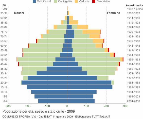 Grafico Popolazione per età, sesso e stato civile Comune di Tropea (VV)