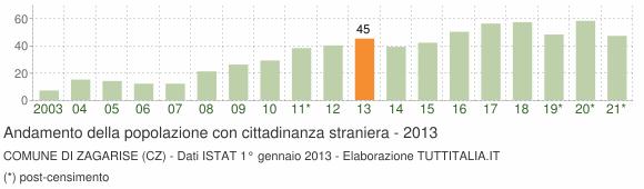 Grafico andamento popolazione stranieri Comune di Zagarise (CZ)