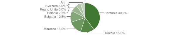 Grafico cittadinanza stranieri - Zagarise 2012