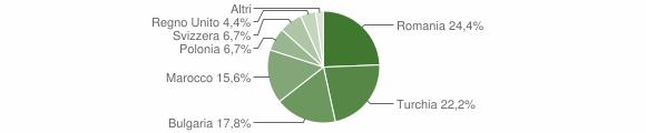 Grafico cittadinanza stranieri - Zagarise 2013