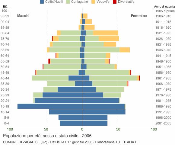Grafico Popolazione per età, sesso e stato civile Comune di Zagarise (CZ)