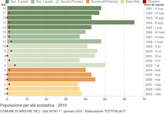 Grafico Popolazione in età scolastica - Ardore 2010