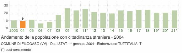 Grafico andamento popolazione stranieri Comune di Filogaso (VV)