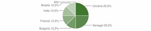 Grafico cittadinanza stranieri - Filogaso 2007