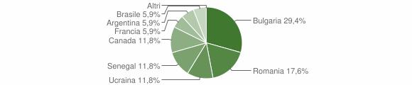 Grafico cittadinanza stranieri - Filogaso 2008