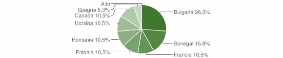 Grafico cittadinanza stranieri - Filogaso 2014
