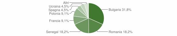 Grafico cittadinanza stranieri - Filogaso 2016
