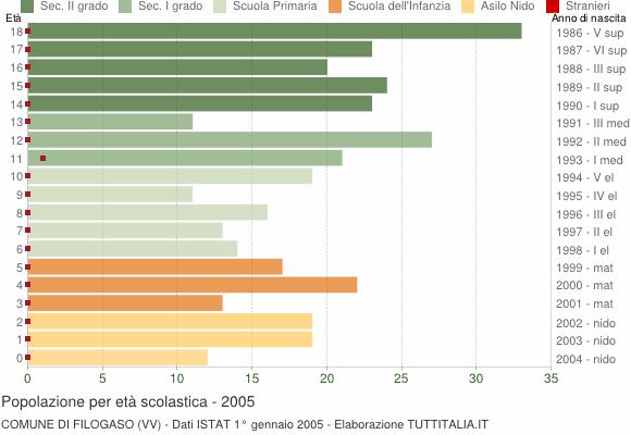 Grafico Popolazione in età scolastica - Filogaso 2005