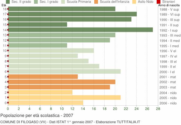 Grafico Popolazione in età scolastica - Filogaso 2007