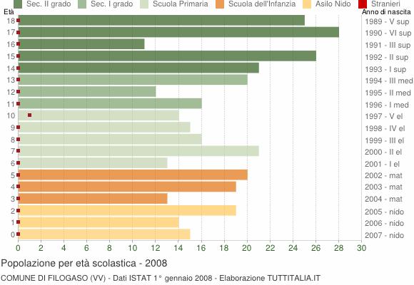 Grafico Popolazione in età scolastica - Filogaso 2008