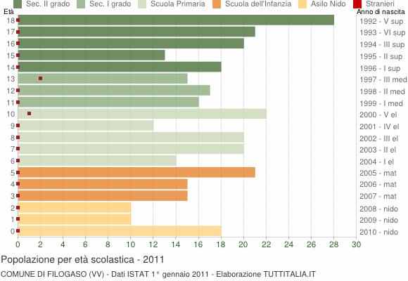 Grafico Popolazione in età scolastica - Filogaso 2011