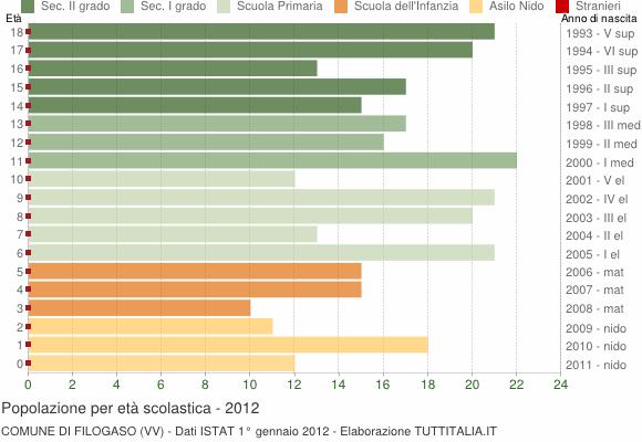 Grafico Popolazione in età scolastica - Filogaso 2012