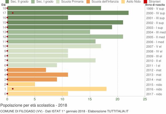 Grafico Popolazione in età scolastica - Filogaso 2018