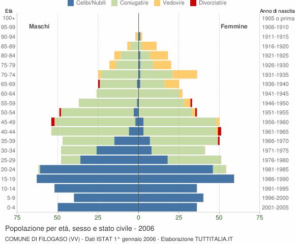 Grafico Popolazione per età, sesso e stato civile Comune di Filogaso (VV)