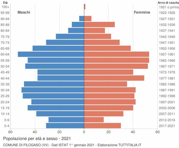 Grafico Popolazione per età e sesso Comune di Filogaso (VV)