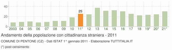Grafico andamento popolazione stranieri Comune di Pentone (CZ)