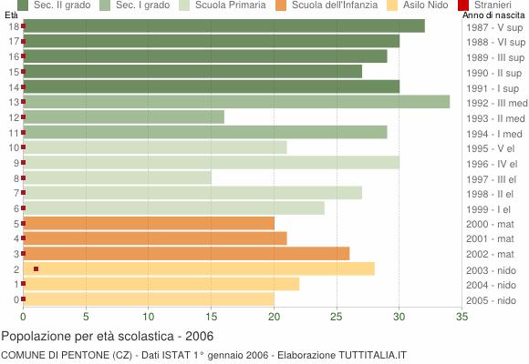 Grafico Popolazione in età scolastica - Pentone 2006