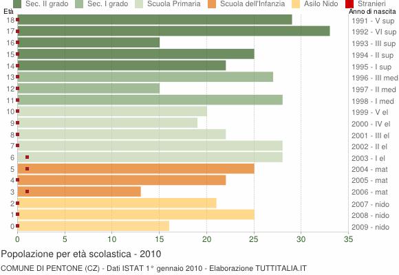 Grafico Popolazione in età scolastica - Pentone 2010