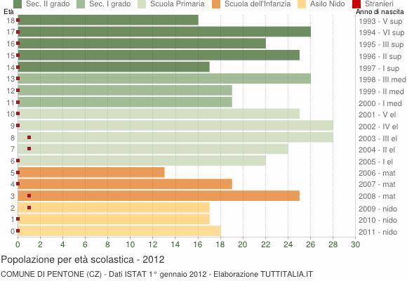 Grafico Popolazione in età scolastica - Pentone 2012