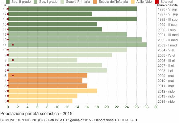 Grafico Popolazione in età scolastica - Pentone 2015