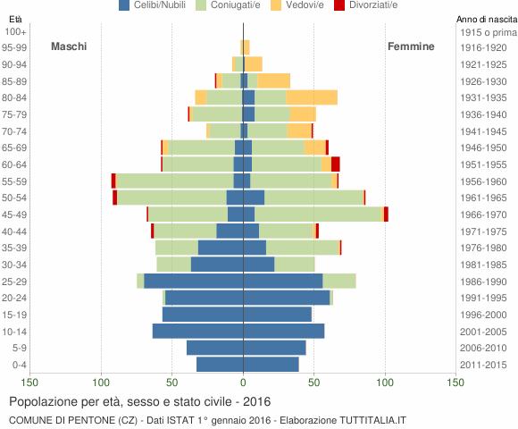 Grafico Popolazione per età, sesso e stato civile Comune di Pentone (CZ)
