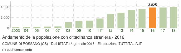 Grafico andamento popolazione stranieri Comune di Rossano (CS)