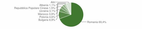 Grafico cittadinanza stranieri - Rossano 2016