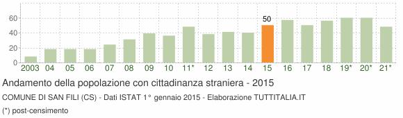 Grafico andamento popolazione stranieri Comune di San Fili (CS)