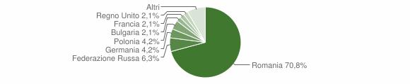 Grafico cittadinanza stranieri - San Fili 2011