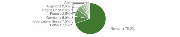 Grafico cittadinanza stranieri - San Fili 2014