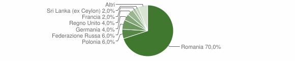 Grafico cittadinanza stranieri - San Fili 2015