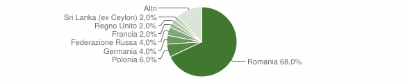 Grafico cittadinanza stranieri - San Fili 2017