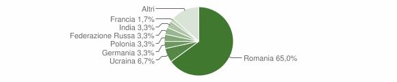 Grafico cittadinanza stranieri - San Fili 2019